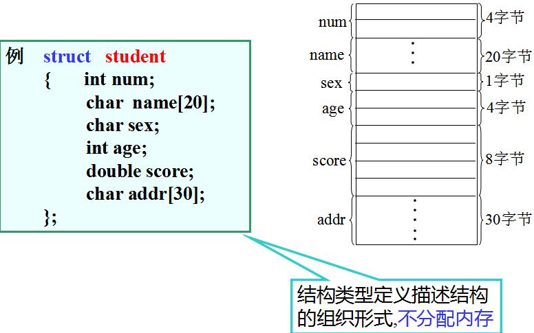 C语言程序设计教程之结构和其它数据机制的资料概述