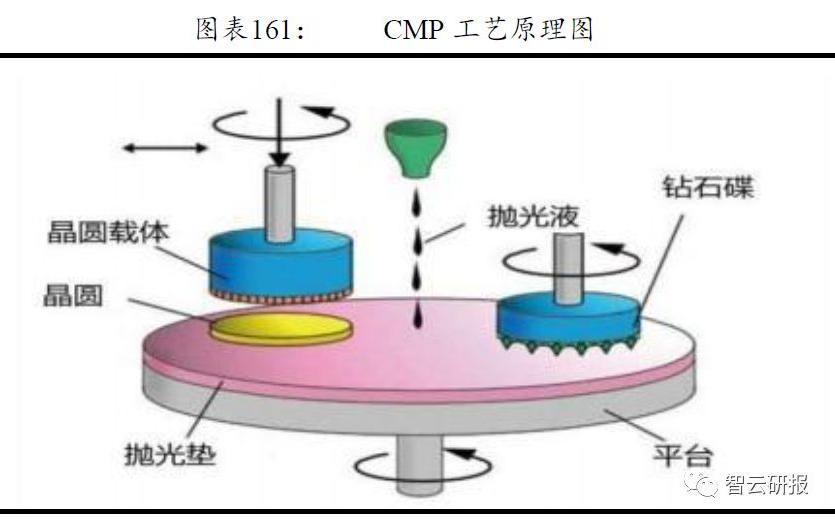 CMP抛光材料的介绍和应用领域及市场分析