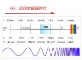 6G项目开始启动6G是什么6G会不会替代光纤