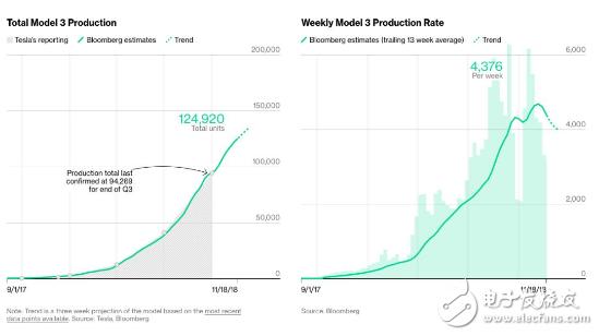 Model 3注定会成为全球电动汽车市场的传奇车型