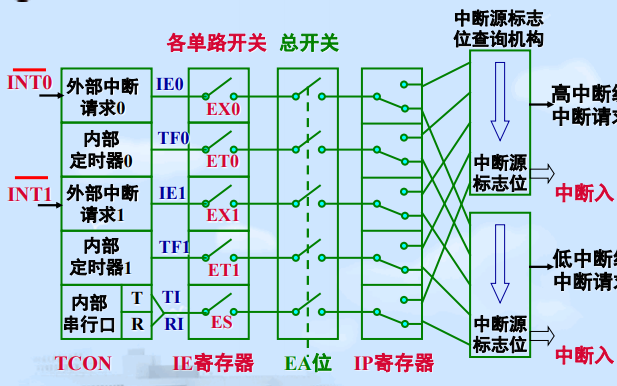 51单片机教程之51单片机中断系统的详细资料概述