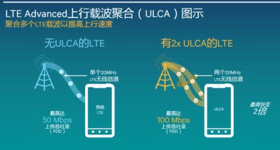 华为的LTE网络单用户下行峰值速率达到3Gbps空口单向时延仅需1ms