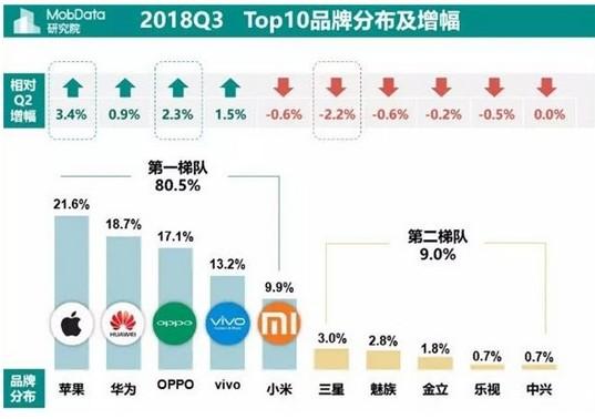 华为、OPPO、vivo小米占据了第三季度智能手机市场份额的80.5%