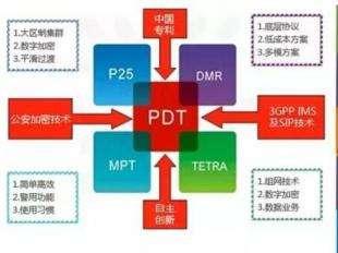 河北省PDT通信系统基本实现区域的PDT数字集群网络全面覆盖