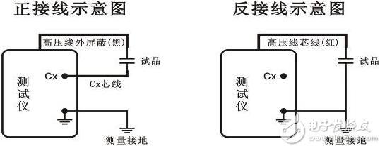 介质损耗因数测量方法接线图