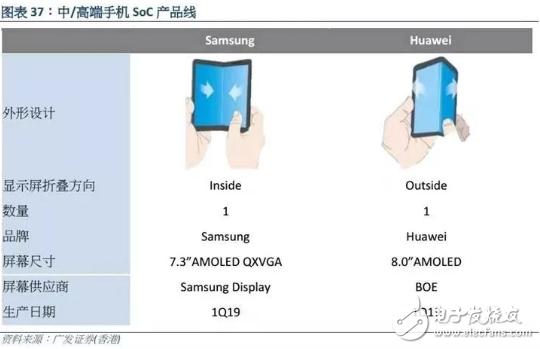 华为首款5G的智能手机将配备可折叠屏幕