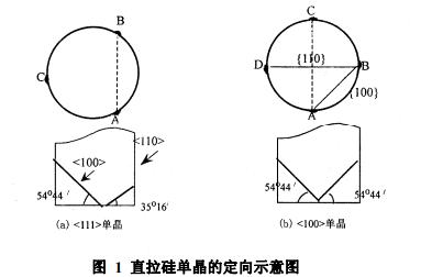 半导体单晶激光定向的介绍和实验资料说明