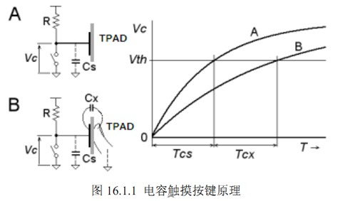基于STM32的电容触摸按键的原理解析