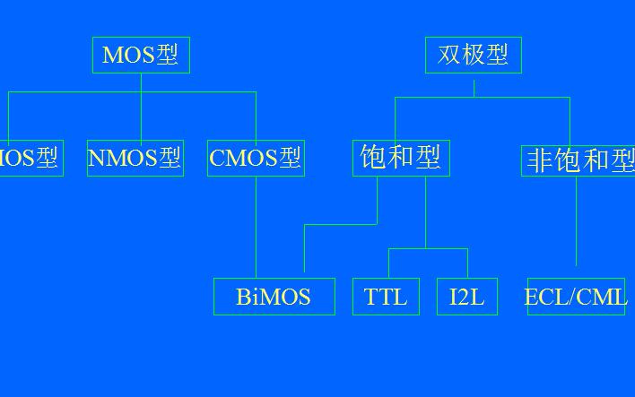 半导体制造工艺流程的详细资料概述免费下载