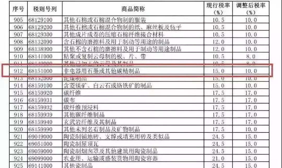 LED行业备件石墨承载盘进口税率进口关税降低到10%