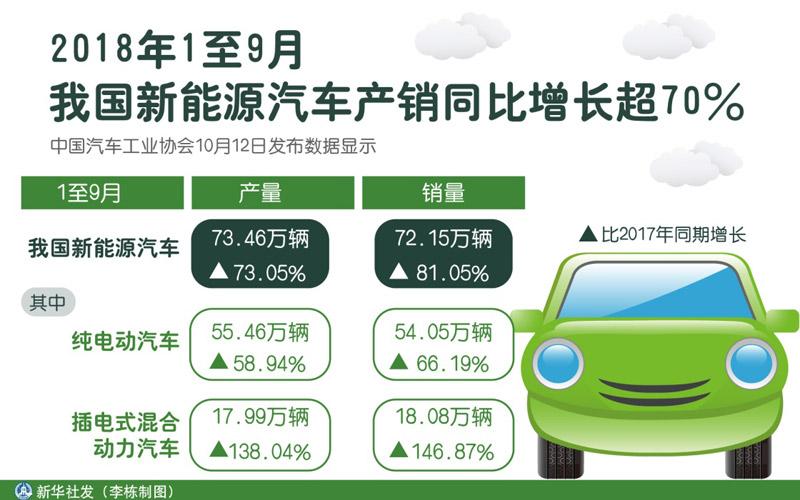 新能源汽车市场标杆效应渐显,电池管理系统成助攻利...