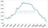 存储器原厂Q3业绩抢眼,然NAND价格大跌超60%