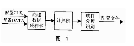 对SRAM工艺的FPGA进行加密的方法浅析