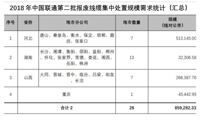 中国联通发布公告将通过拍卖方式集中处理第二批报废...