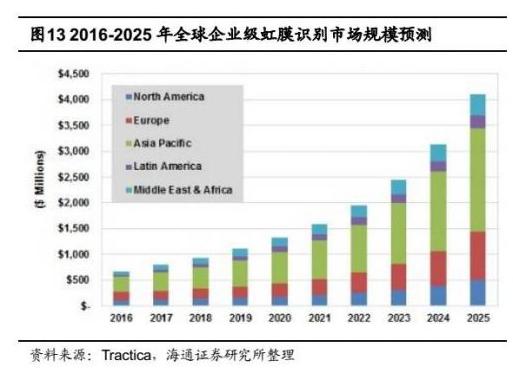 虹膜识别引起中国厂商注意 在中国市场大有可为