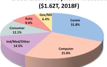 预计2017年~2021年全球汽车电子年复合增长率为6.4%