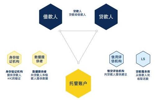 区块链LendLedger协议旨在确保最大程度的...