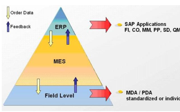 企业MES系统目前存在哪些问题