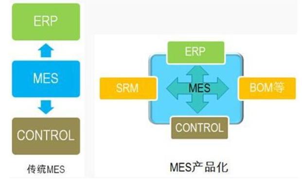 驱使企业想上MES系统的原因是怎么样的