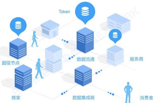 区块链去中心化数据市场生态网络BDN介绍