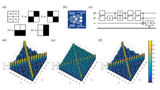 未来的智能机器将不再是由AI或量子单独驱动 而是兼并两者