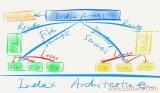 浅析分布式块存储的设计与优化