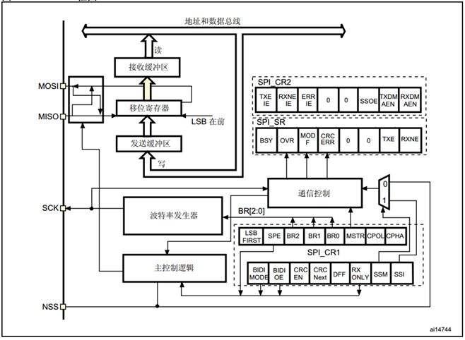 如何采用STM32配置SPI实现同步通信