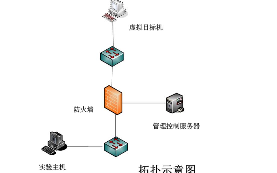Linux教程之Linux的文件权限管理实验