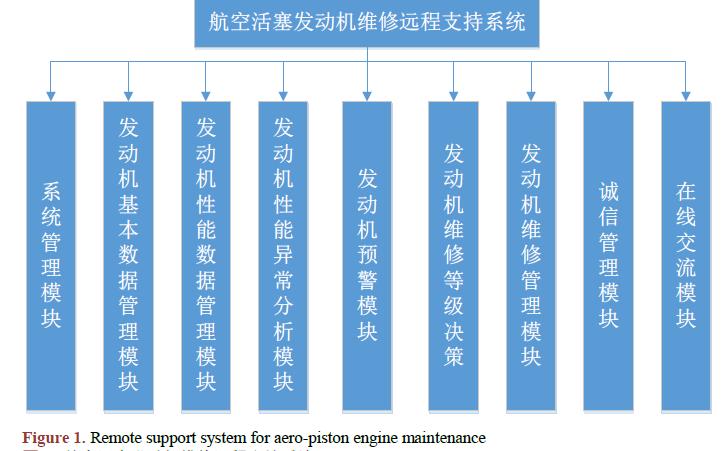 如何龙8国际娱乐网站一个航空活塞发动机维修远程支持系统软件