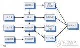 FPGA的开发流程和物理含义和实现目标详解