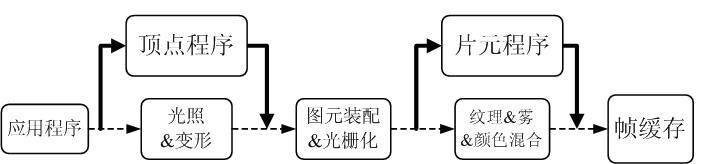 固定图形管线到可编程流处理器的演变
