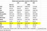 到2040年太阳能光伏发电容量将超过除天然气之外的所有其他能源