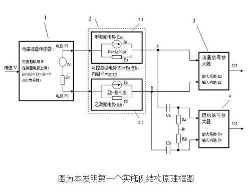 带有流体阻抗测量的电磁流量计的原理及设计