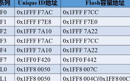 获取STM32 MCU唯一ID的方法