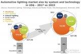汽车照明技术的产业和市场趋势分析