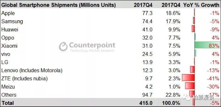 智能手机市场格局的变化对国产手机的影响