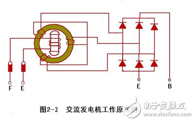 汽车发电机工作原理深度专业图解分析