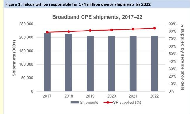 电信运营商的宽带CPE年度出货量到2022年将达到1.74亿个