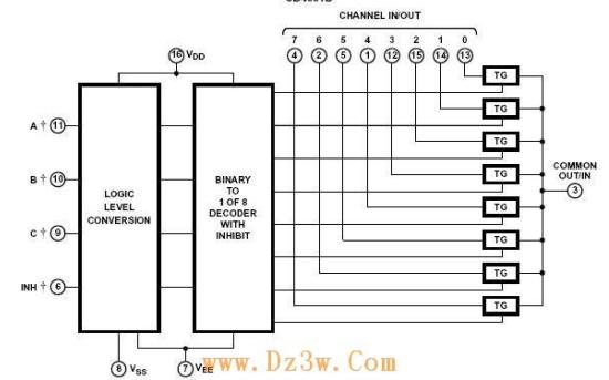 CD4051单端8通道多路开关的中文数据手册免费下载