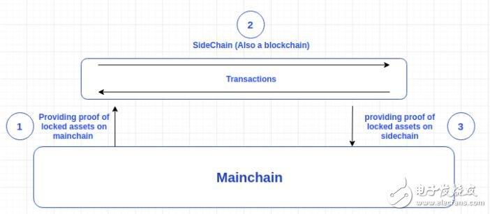 比特币软分支SegWit的实现在一定程度上解决了区块链的可伸缩性问题
