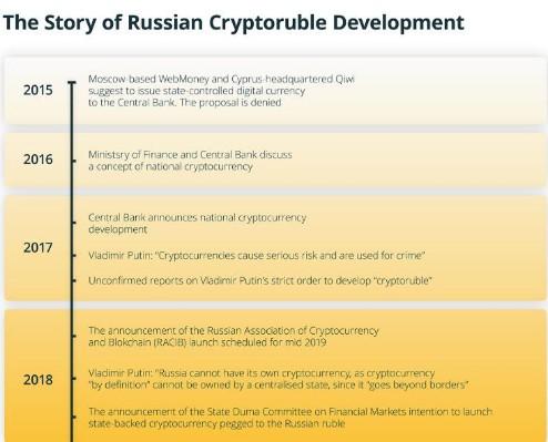 俄罗斯官员说国有控股的稳定币完全相当于俄罗斯的法...