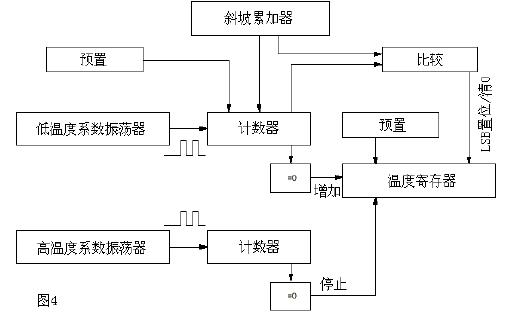 DS1820单线数字温度计的中文资料免费下载