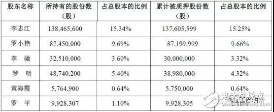 万润科技1.82亿股股份将转让给宏泰国投 被并购带歪的发展路线