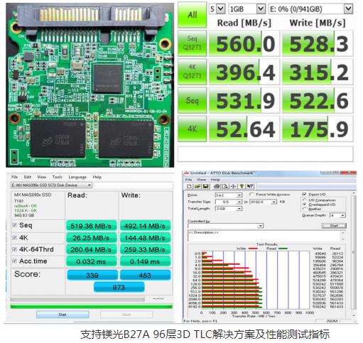 联芸科技对外发布支持96层镁光B27A的 3D TLC NAND闪存颗粒