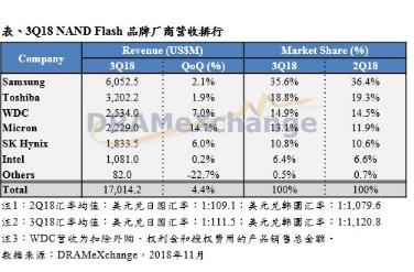 NAND Flash各类产品合约价仍走跌 第三季平均价格跌幅达10-15%