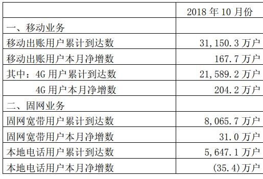 中国联通在移动业务和移动出账方面用户累计已到达了...