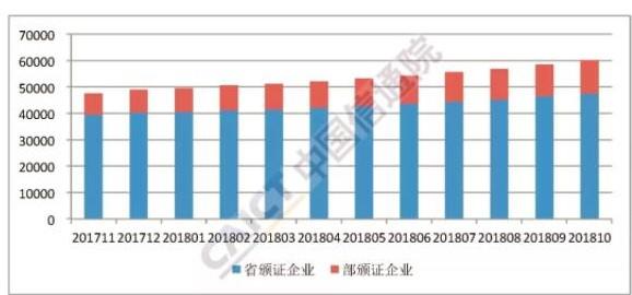 我国增值电信业务市场区域发展不均衡特征突出