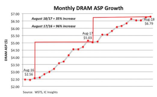2018年DRAM平均售价将上涨38% DRAM市场增长将会降温