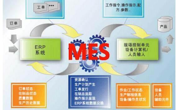 如何选择你的公司最适合最需求的MES制造执行系统