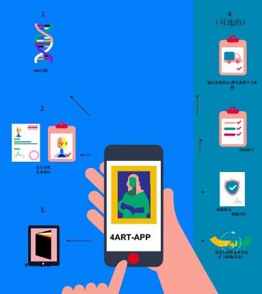 区块链支持的展品目录和交易平台4ART介绍